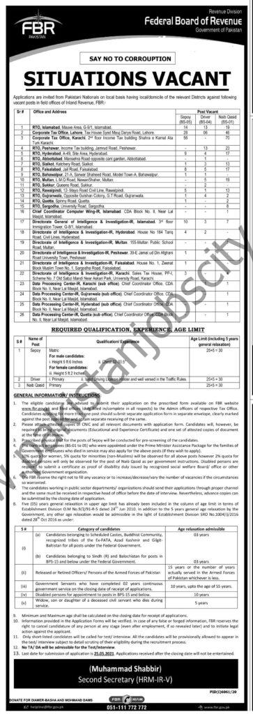Federal Board of Revenue FBR Jobs May 2021