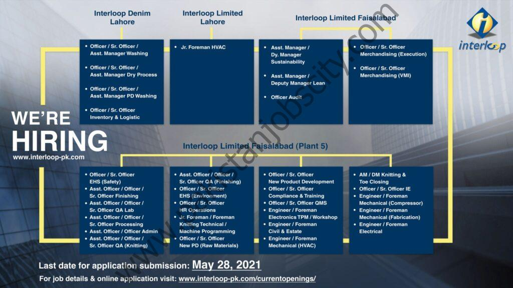 Interloop Ltd Jobs May 2021