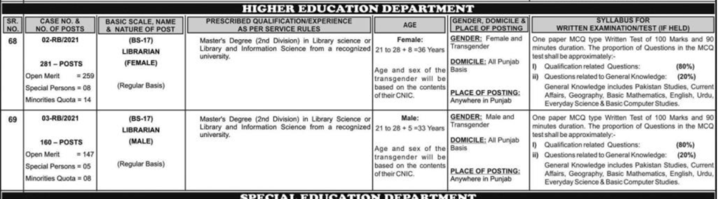 PPSC Jobs for Librarian 2021