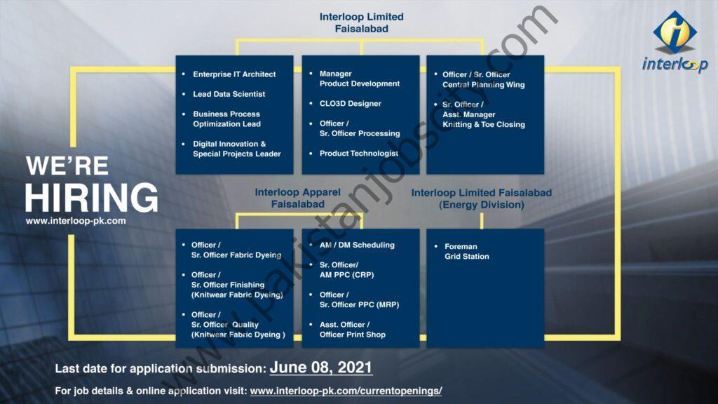 Interloop Ltd Jobs June 2021